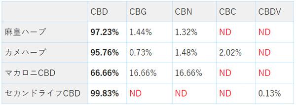 CBDハーブのスペック比較表